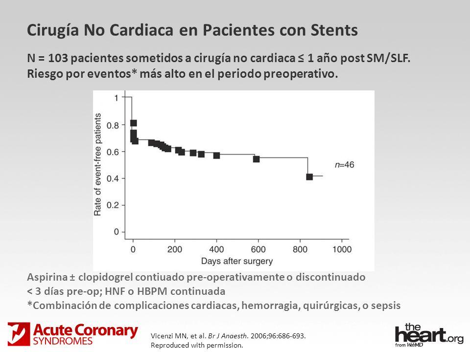 Cirugía No Cardiaca en Pacientes con Stents