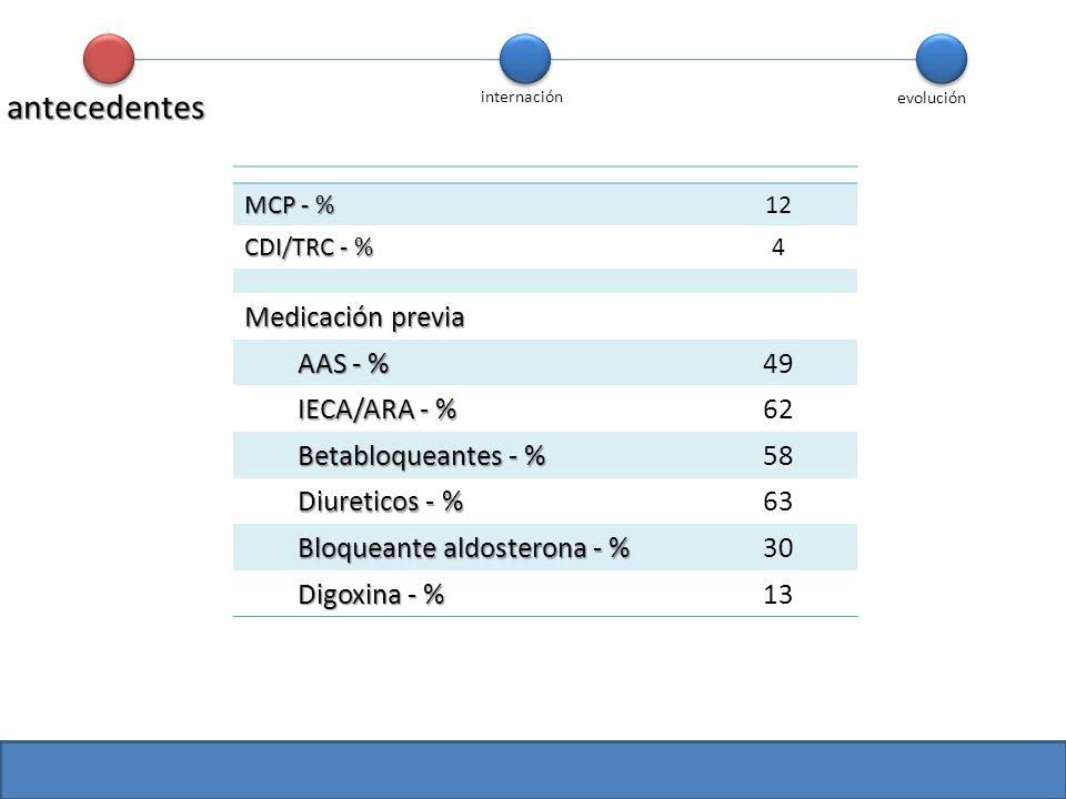 antecedentes Medicación previa AAS - % 49 IECA/ARA - % 62