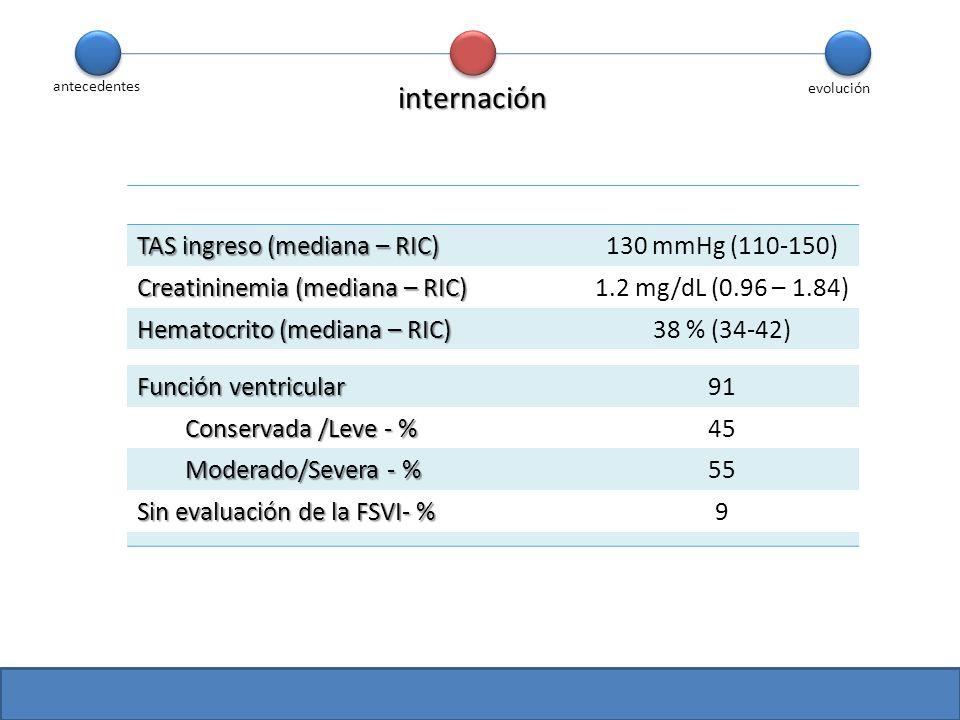internación TAS ingreso (mediana – RIC) 130 mmHg (110-150)