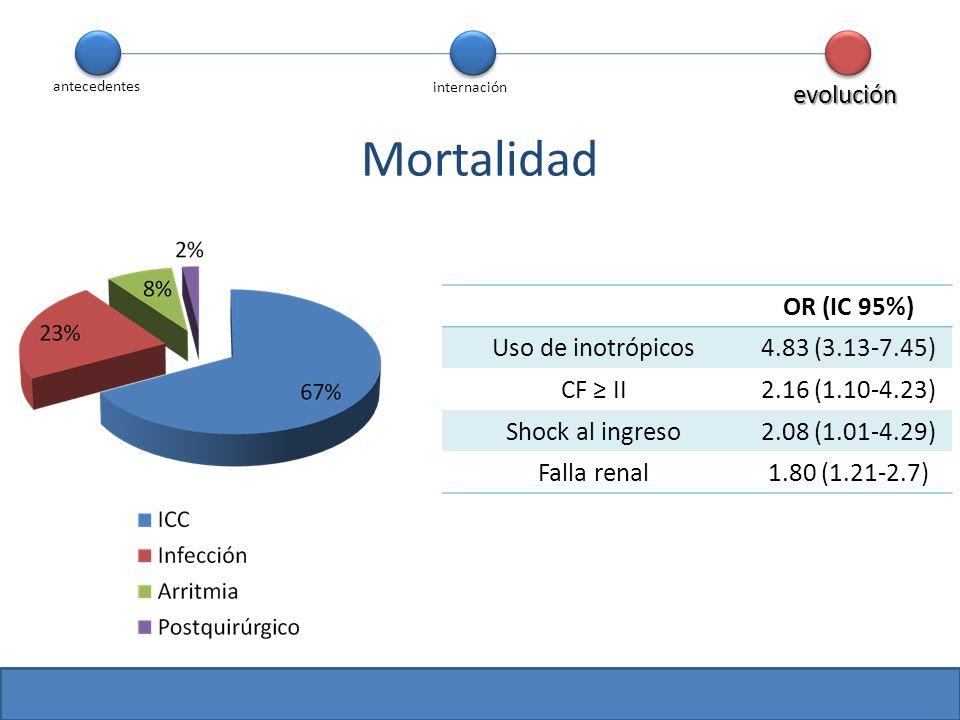 Mortalidad evolución OR (IC 95%) Uso de inotrópicos 4.83 (3.13-7.45)