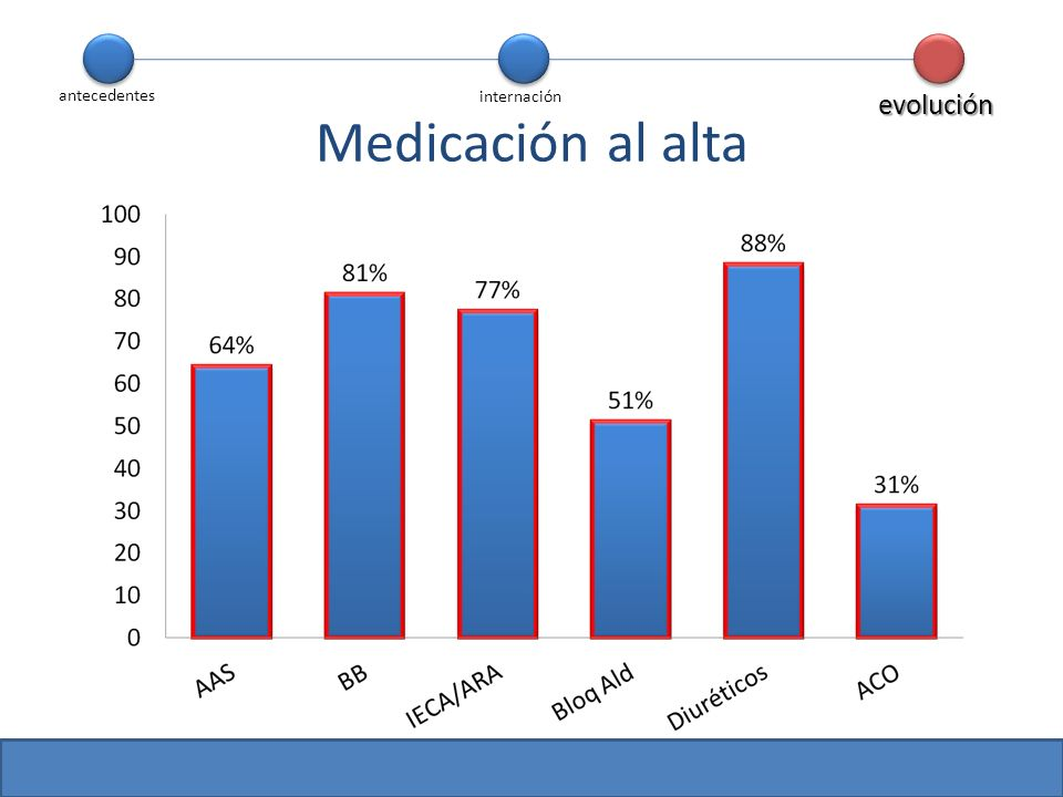antecedentes internación evolución Medicación al alta