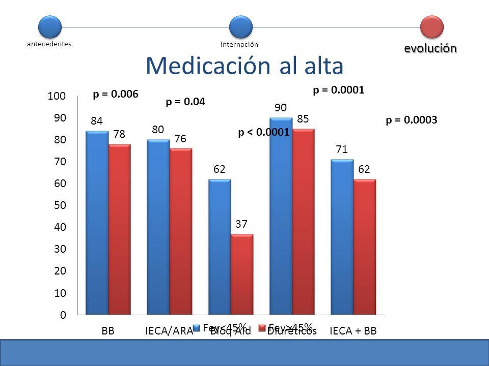 Medicación al alta evolución p = 0.0001 p = 0.006 p = 0.04 p = 0.0003