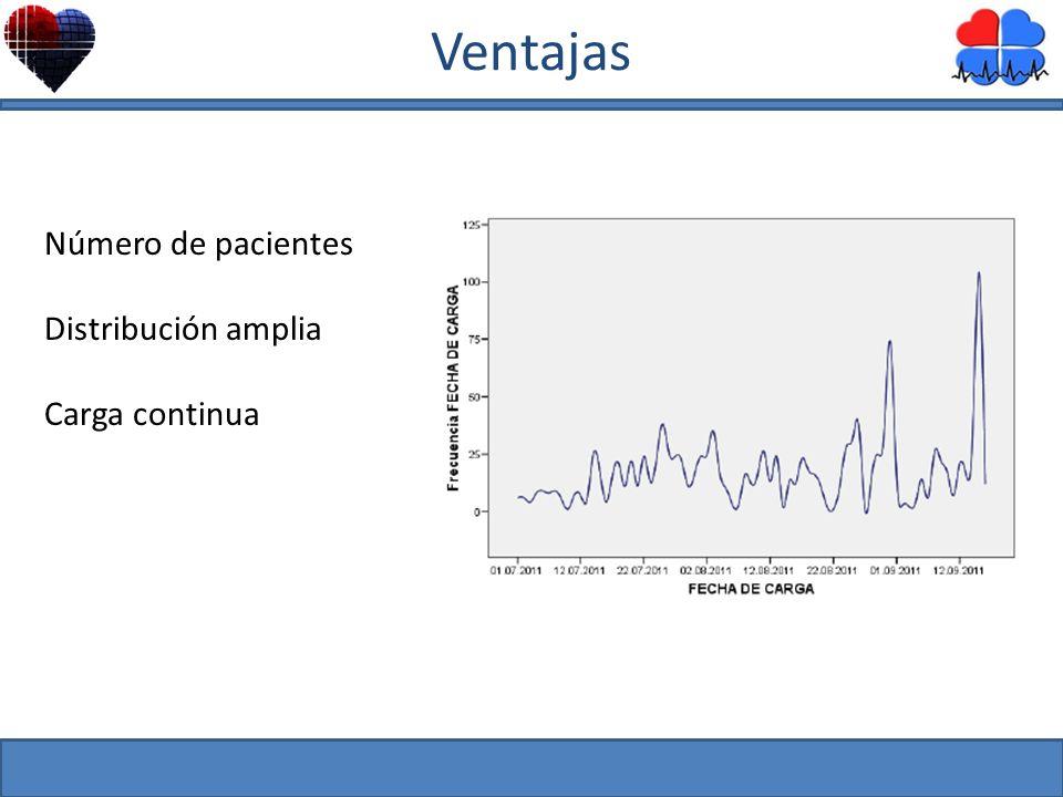Ventajas Número de pacientes Distribución amplia Carga continua