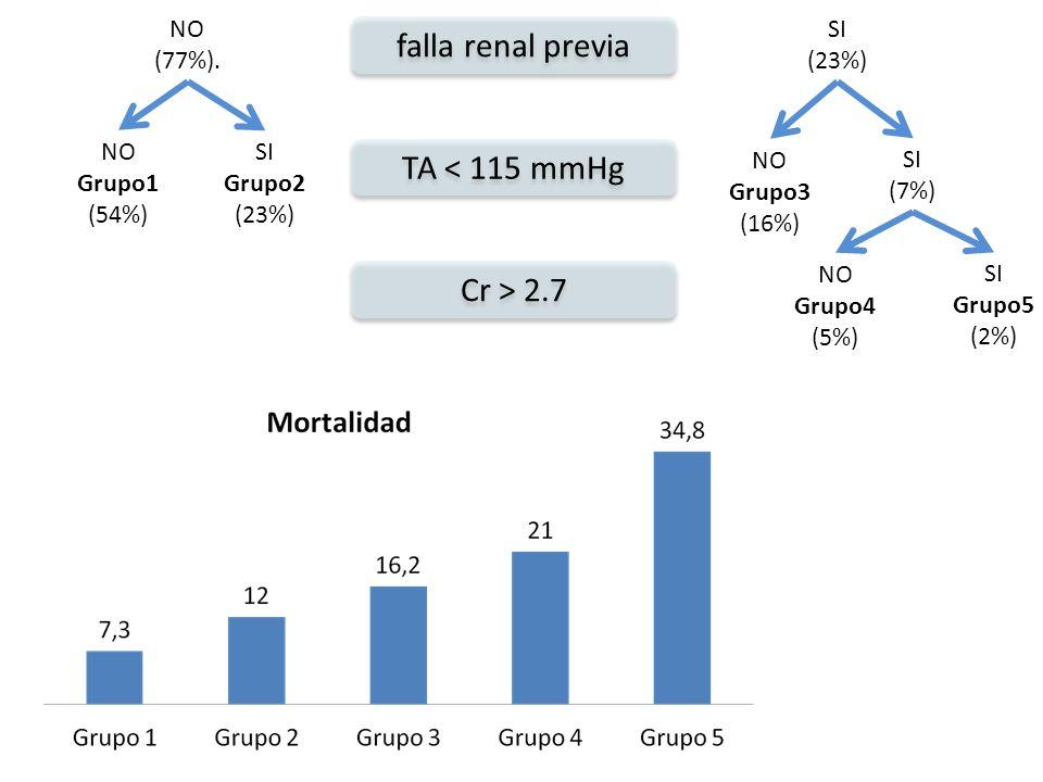 falla renal previa TA < 115 mmHg Cr > 2.7 NO (77%). SI (23%) NO