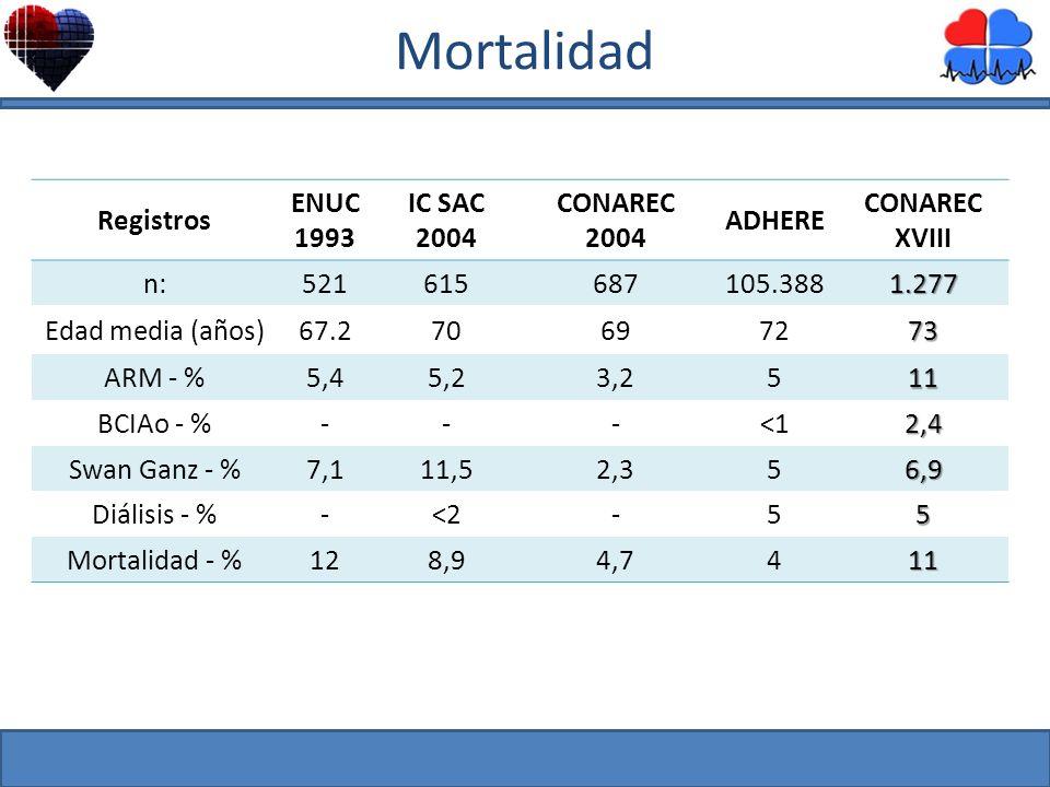 Mortalidad Registros ENUC 1993 IC SAC 2004 CONAREC ADHERE