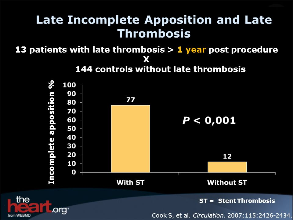 Late Incomplete Apposition and Late Thrombosis
