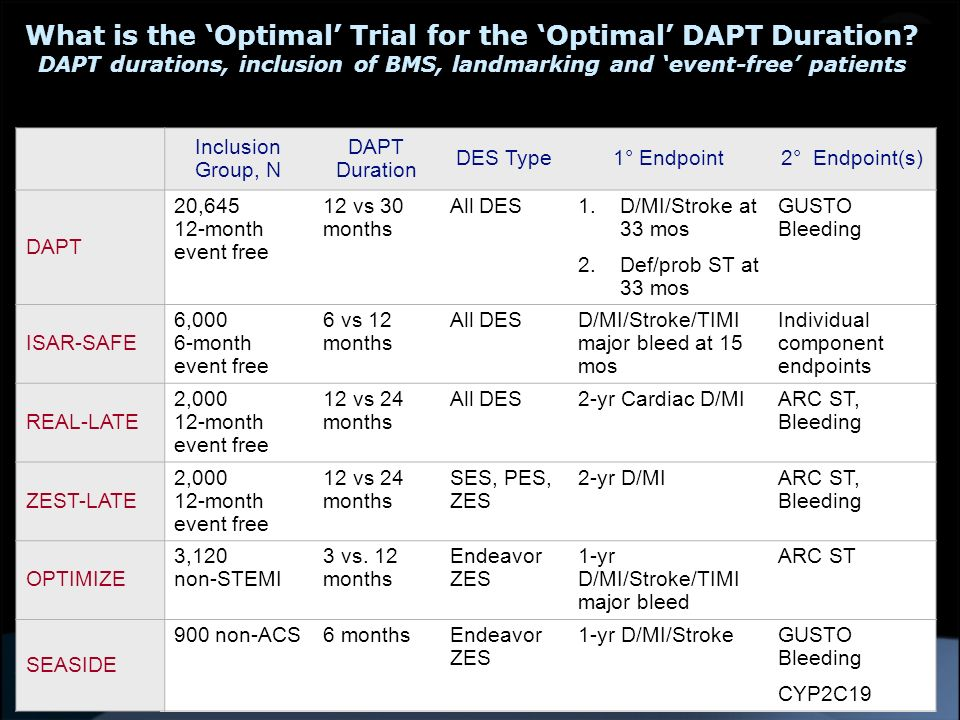 What is the 'Optimal' Trial for the 'Optimal' DAPT Duration