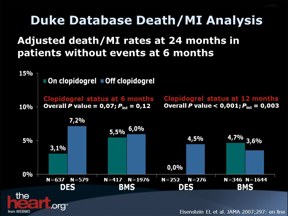 Duke Database Death/MI Analysis