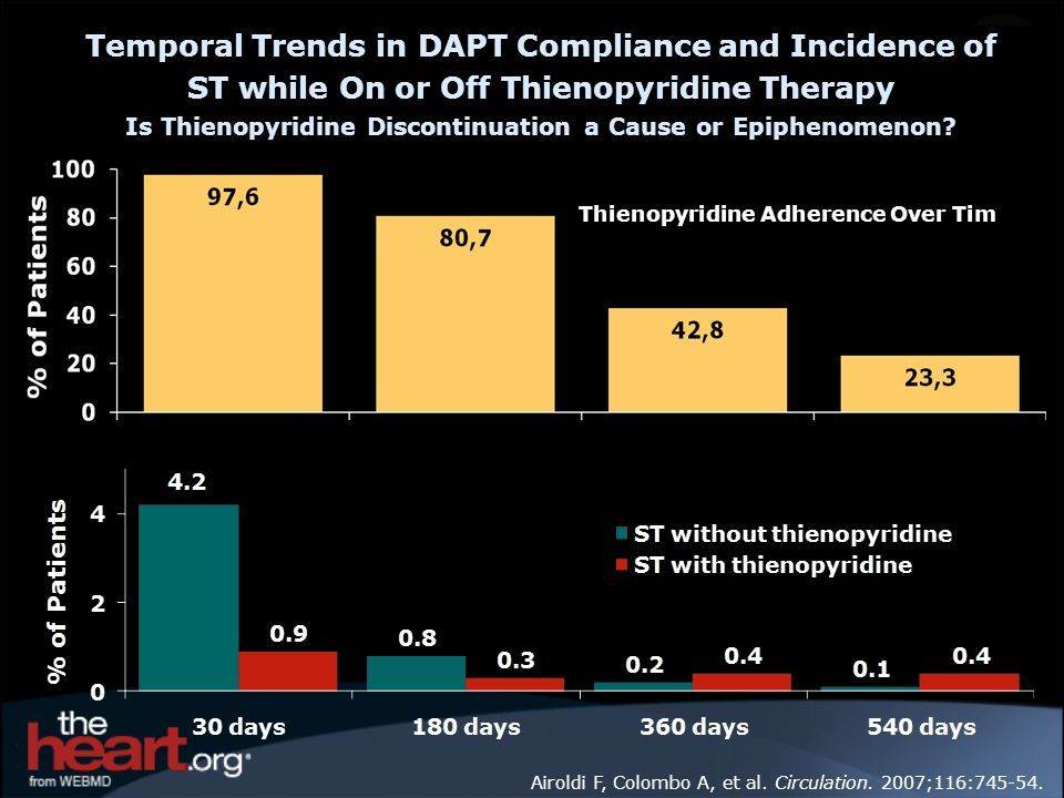 Temporal Trends in DAPT Compliance and Incidence of ST while On or Off Thienopyridine Therapy Is Thienopyridine Discontinuation a Cause or Epiphenomenon