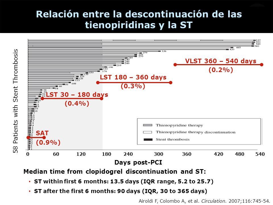 Relación entre la descontinuación de las tienopiridinas y la ST