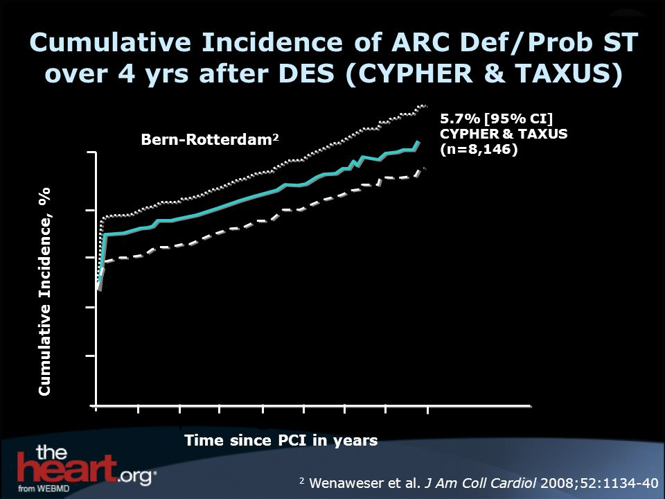 Cumulative Incidence of ARC Def/Prob ST