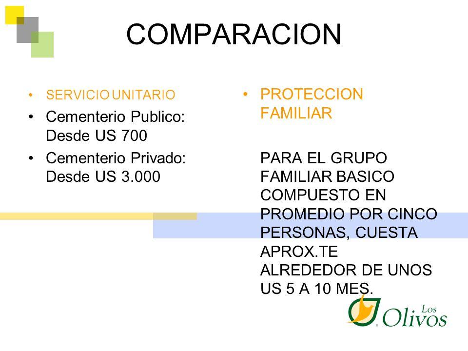 COMPARACION PROTECCION FAMILIAR Cementerio Publico: Desde US 700