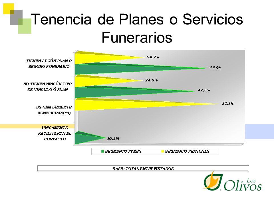 Tenencia de Planes o Servicios Funerarios