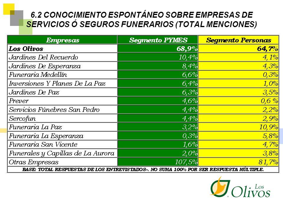6.2 CONOCIMIENTO ESPONTÁNEO SOBRE EMPRESAS DE SERVICIOS Ó SEGUROS FUNERARIOS (TOTAL MENCIONES)