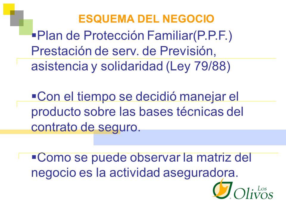 Plan de Protección Familiar(P.P.F.)