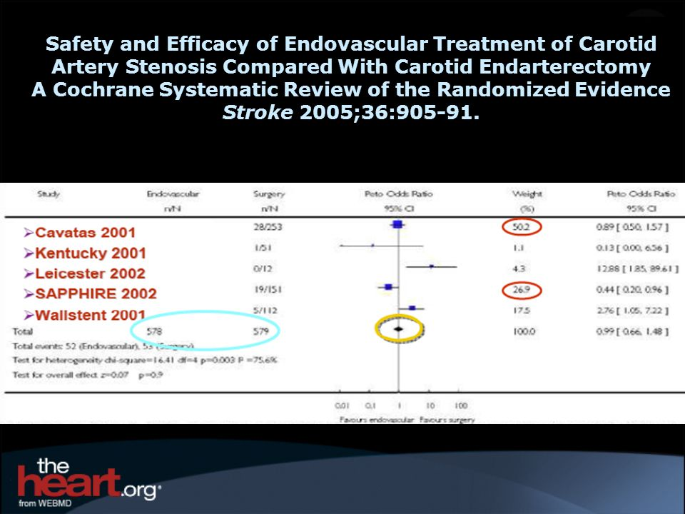 A Cochrane Systematic Review of the Randomized Evidence