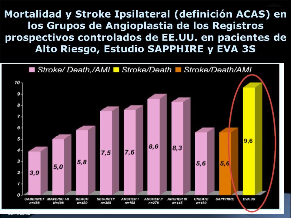 Mortalidad y Stroke Ipsilateral (definición ACAS) en los Grupos de Angioplastia de los Registros prospectivos controlados de EE.UU.