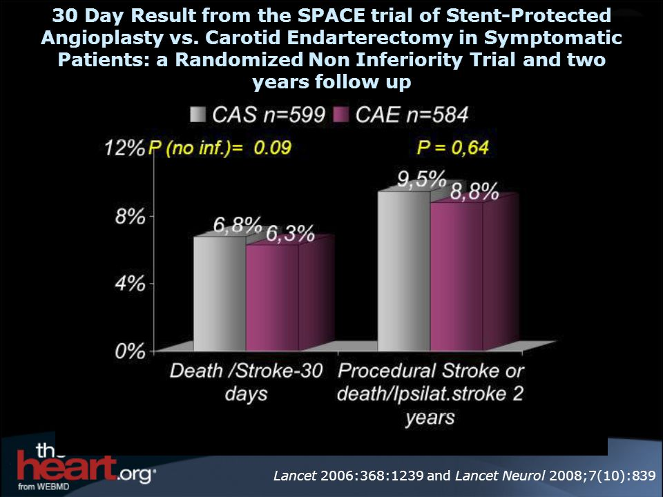 30 Day Result from the SPACE trial of Stent-Protected Angioplasty vs