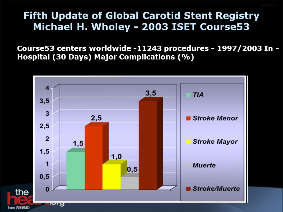 Fifth Update of Global Carotid Stent Registry Michael H
