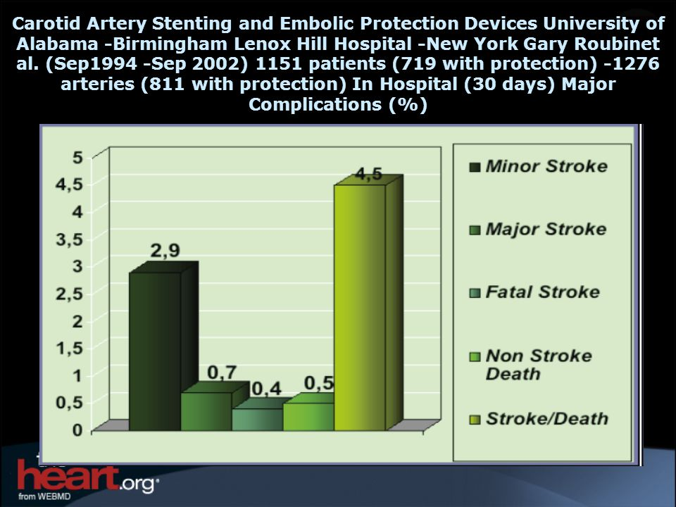 Carotid Artery Stenting and Embolic Protection Devices University of Alabama -Birmingham Lenox Hill Hospital -New York Gary Roubinet al.