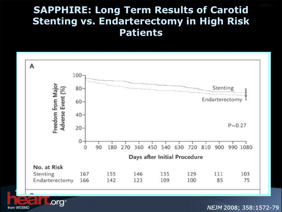 SAPPHIRE: Long Term Results of Carotid Stenting vs