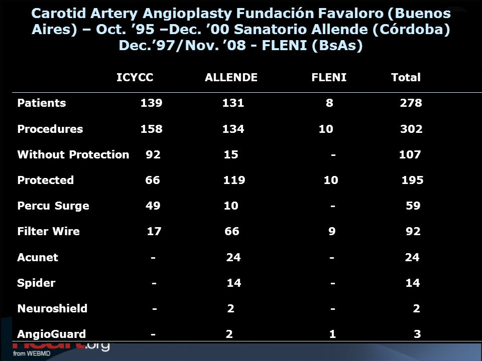 Carotid Artery Angioplasty Fundación Favaloro (Buenos Aires) – Oct