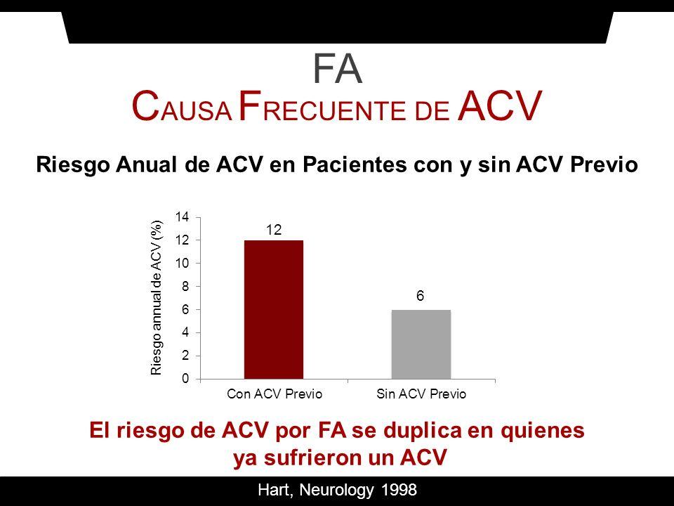 FA CAUSA FRECUENTE DE ACV