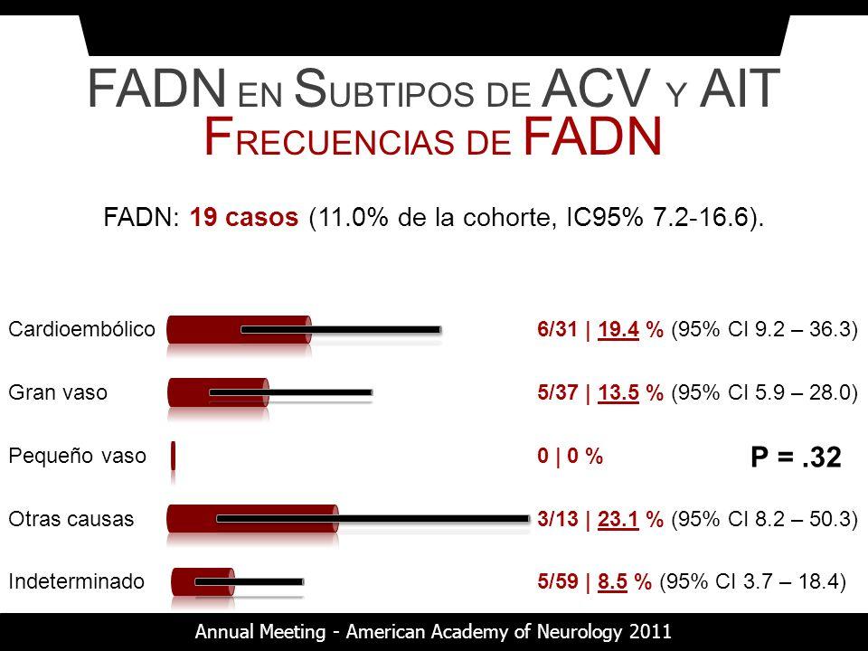 FADN EN SUBTIPOS DE ACV Y AIT FRECUENCIAS DE FADN