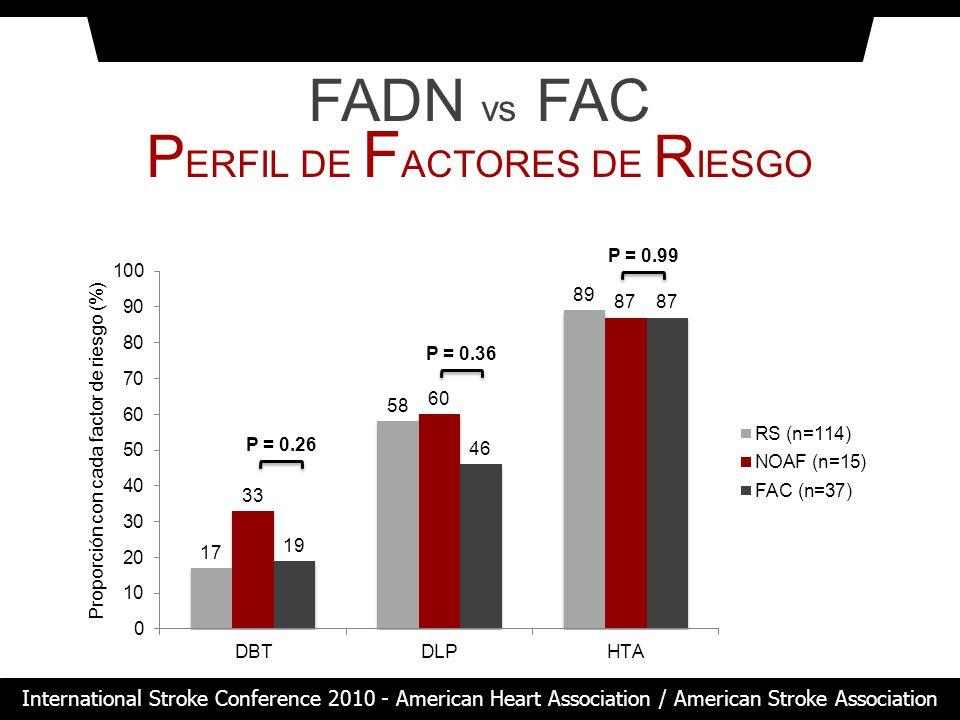 PERFIL DE FACTORES DE RIESGO