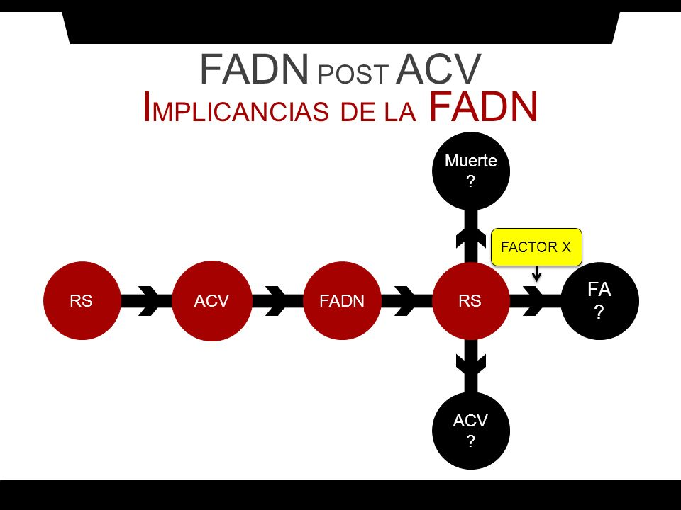 IMPLICANCIAS DE LA FADN