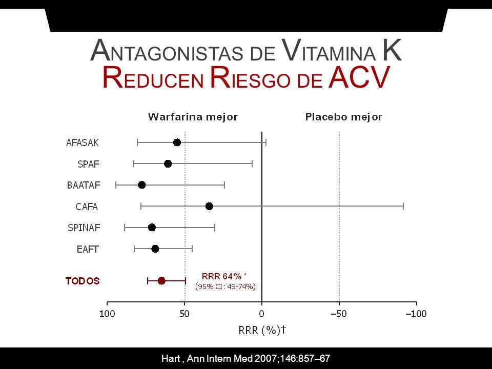 ANTAGONISTAS DE VITAMINA K