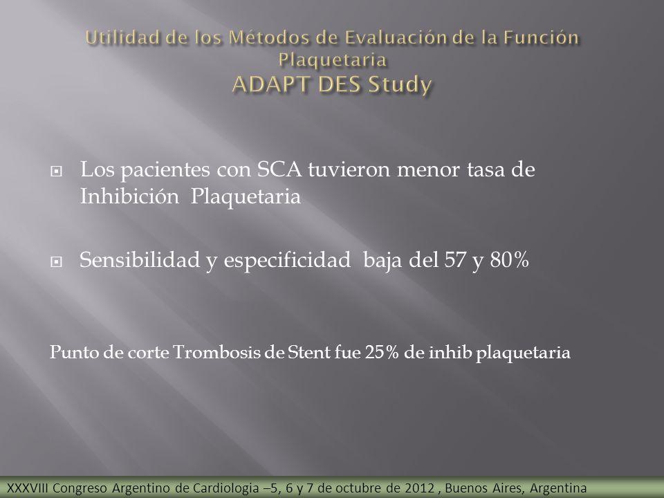 Los pacientes con SCA tuvieron menor tasa de Inhibición Plaquetaria