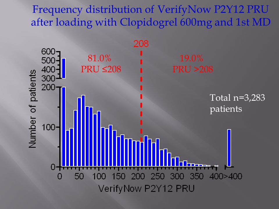 Frequency distribution of VerifyNow P2Y12 PRU after loading with Clopidogrel 600mg and 1st MD