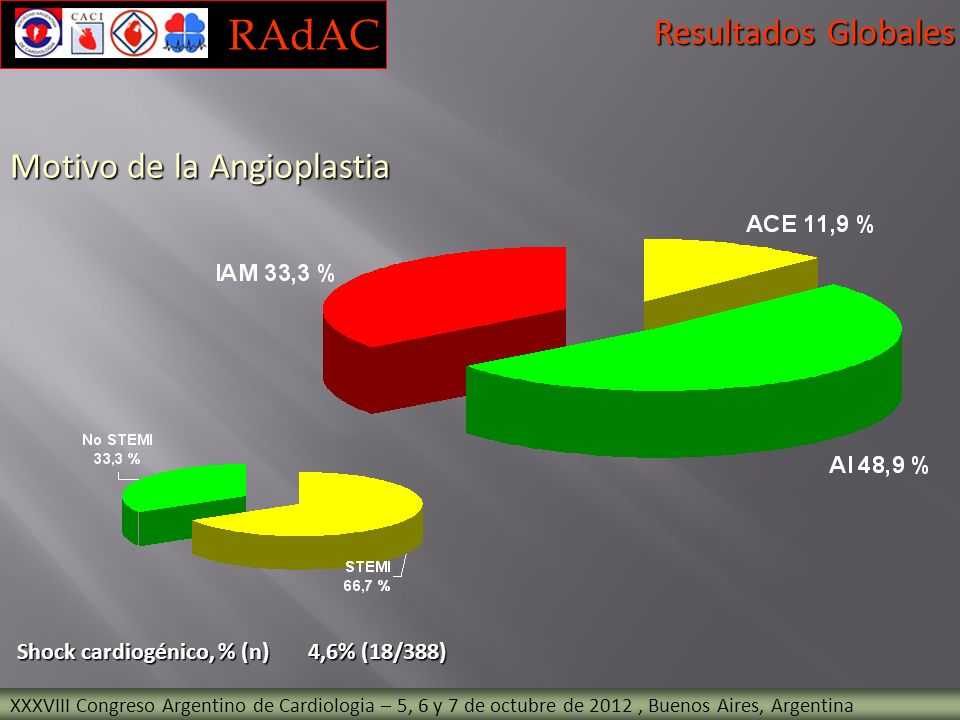 RAdAC Resultados Globales Motivo de la Angioplastia
