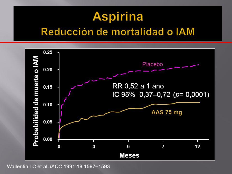 Aspirina Reducción de mortalidad o IAM