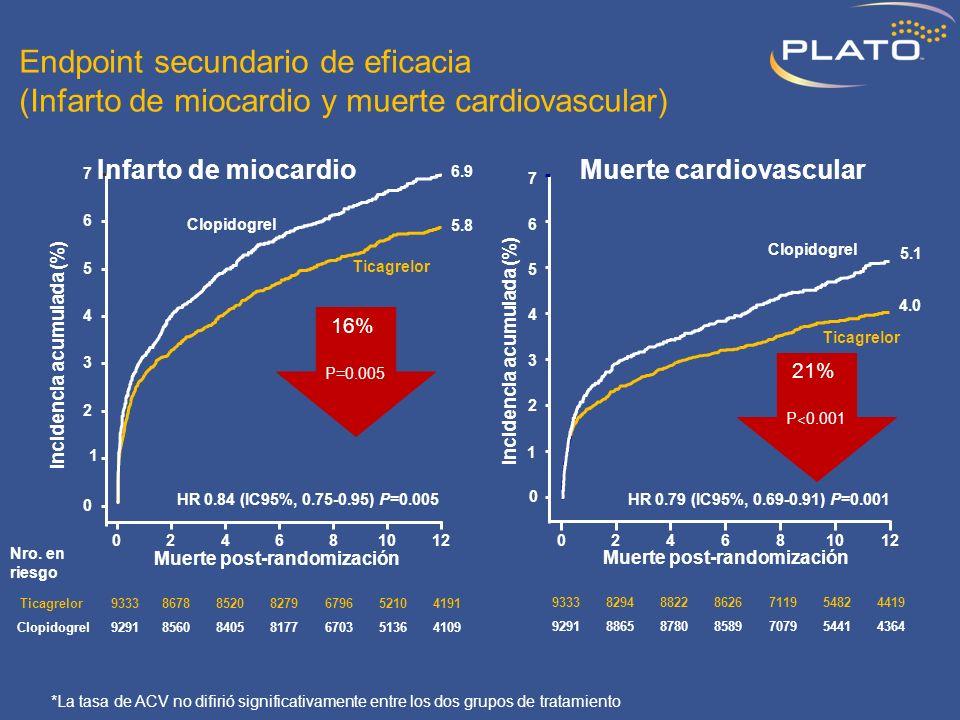 Endpoint secundario de eficacia (Infarto de miocardio y muerte cardiovascular)
