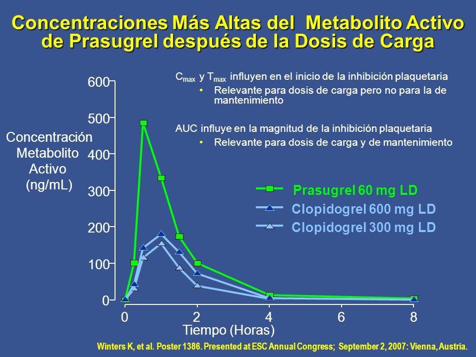 Concentraciones Más Altas del Metabolito Activo de Prasugrel después de la Dosis de Carga