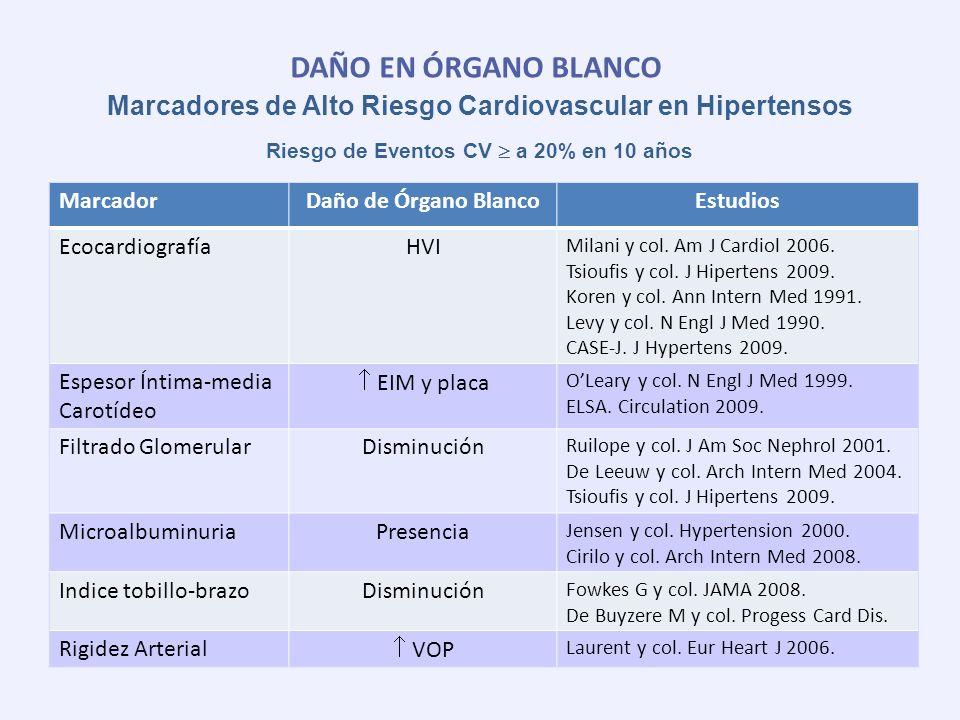 DAÑO EN ÓRGANO BLANCO Marcadores de Alto Riesgo Cardiovascular en Hipertensos. Riesgo de Eventos CV  a 20% en 10 años.