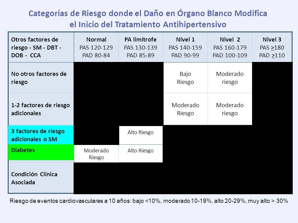 Categorías de Riesgo donde el Daño en Órgano Blanco Modifica el Inicio del Tratamiento Antihipertensivo