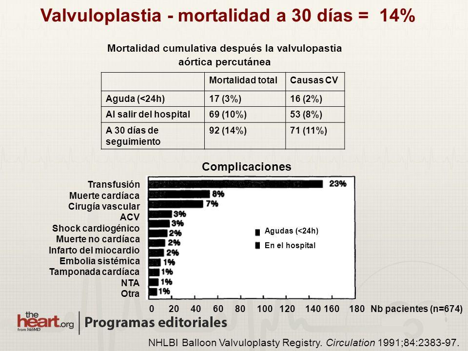 Valvuloplastia - mortalidad a 30 días = 14%