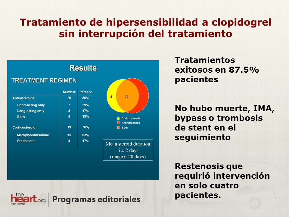 Tratamiento de hipersensibilidad a clopidogrel sin interrupción del tratamiento
