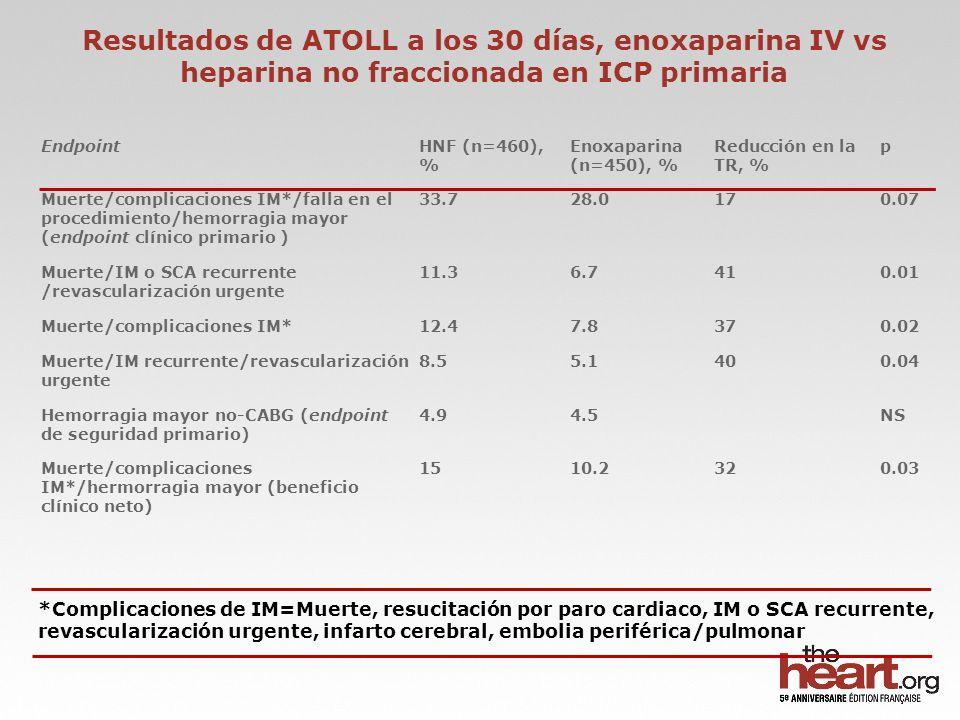 Resultados de ATOLL a los 30 días, enoxaparina IV vs heparina no fraccionada en ICP primaria