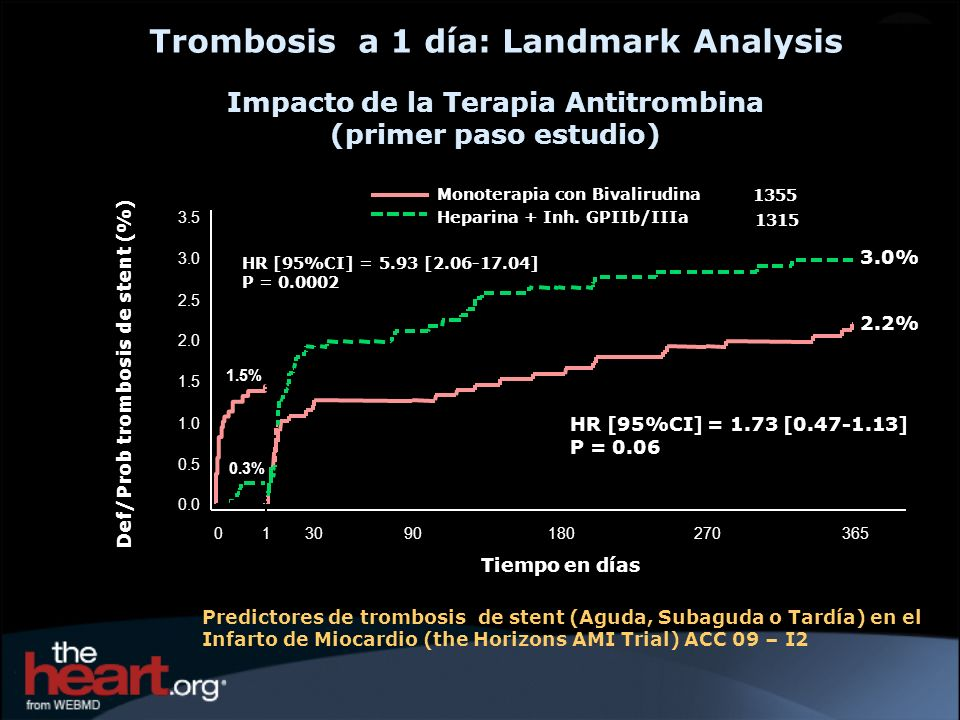 Trombosis a 1 día: Landmark Analysis