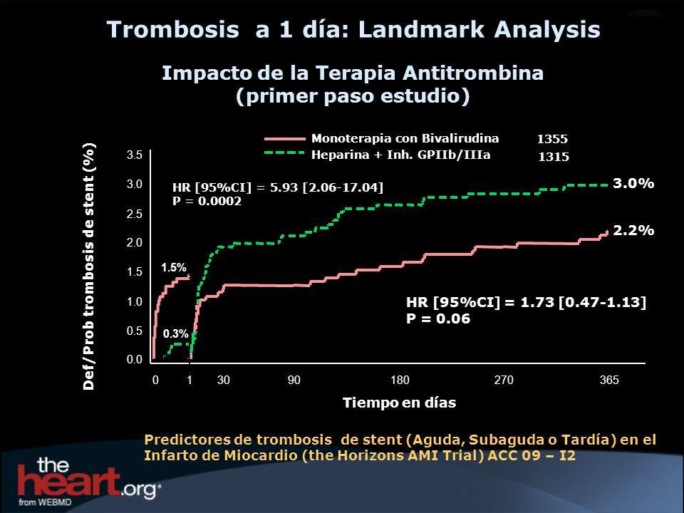 Trombosis a 1 día: Landmark Analysis