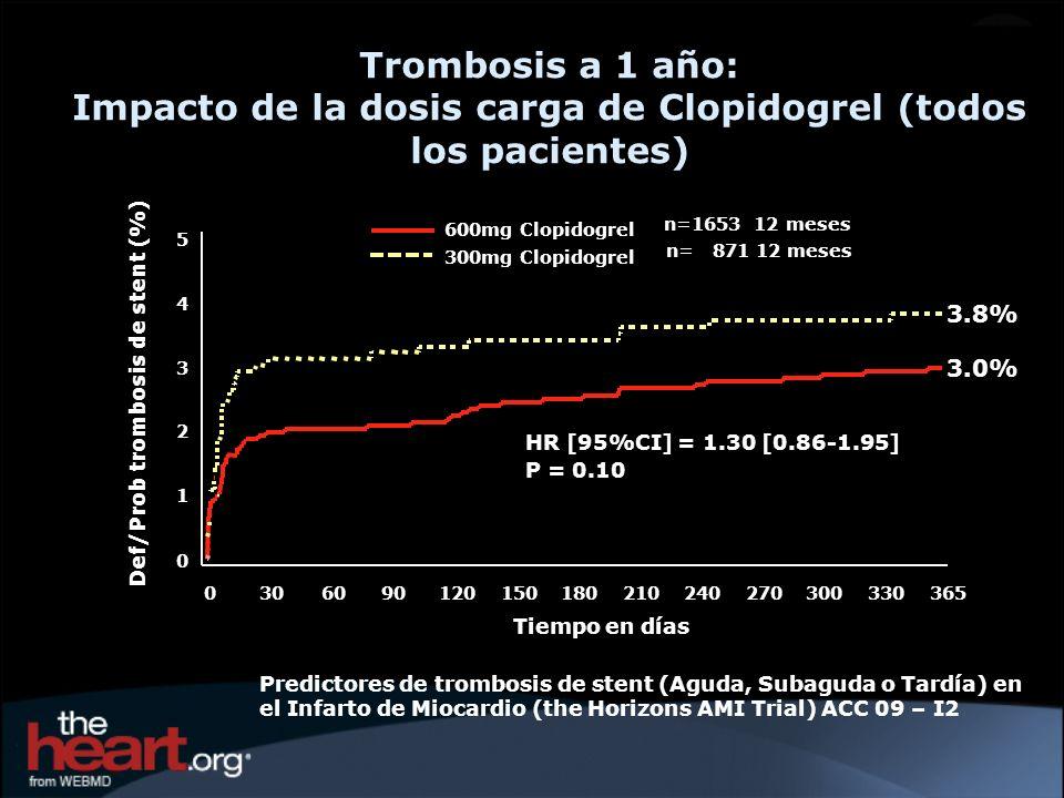 Trombosis a 1 año: Impacto de la dosis carga de Clopidogrel (todos los pacientes)
