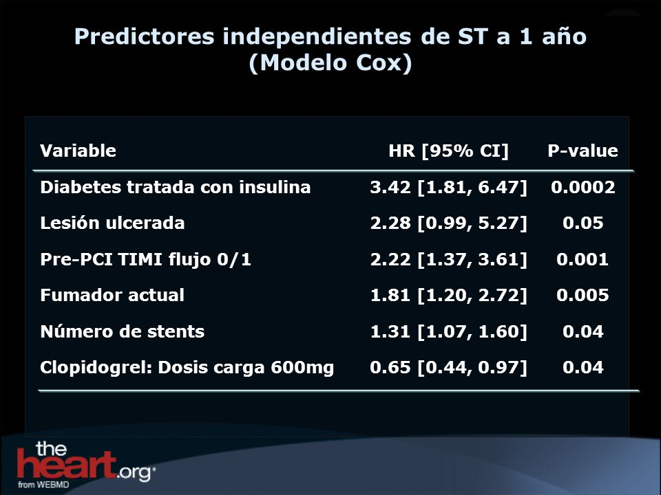 Predictores independientes de ST a 1 año (Modelo Cox)
