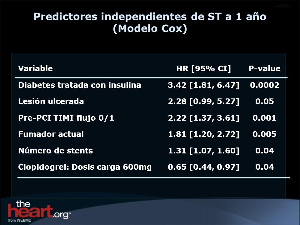 Predictores independientes de ST a 1 año (Modelo Cox)