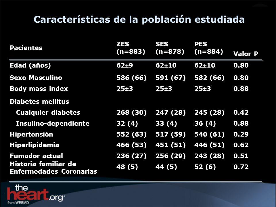 Características de la población estudiada
