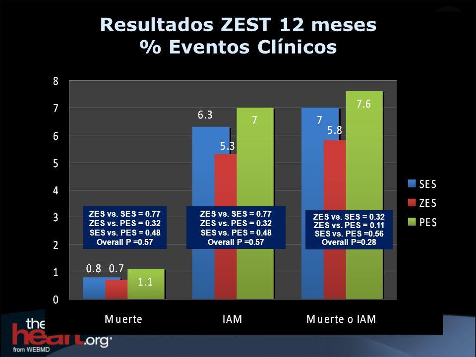 Resultados ZEST 12 meses % Eventos Clínicos