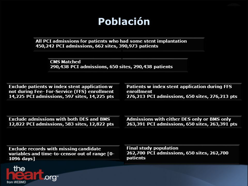 PoblaciónAll PCI admissions for patients who had some stent implantation. 450,242 PCI admissions, 662 sites, 390,973 patients.